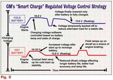 Le système de charge 12V de la Volt.