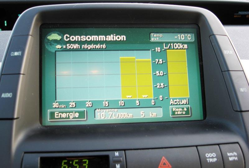 Consommation d'essence de la Toyota Prius en hiver