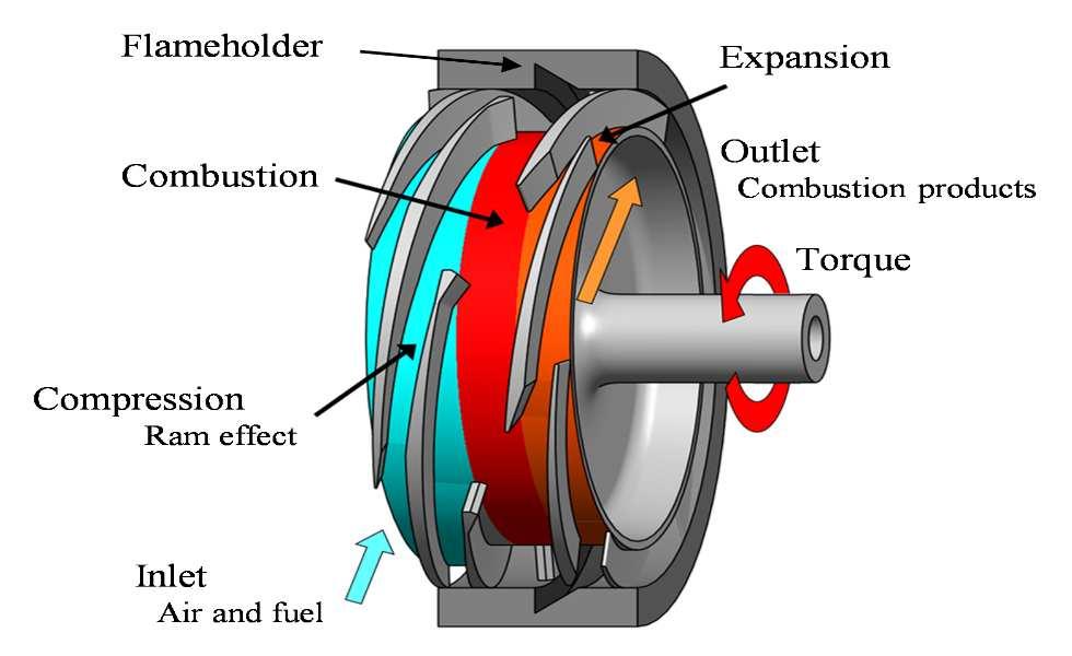 Des chercheurs de l'Université de Sherbrooke mettent au point un moteur turbine qui pourrait révolutionner les transports