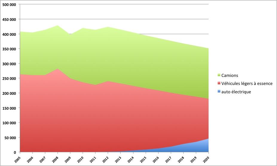 Ventes de VÉ: 1% des ventes de véhicules légers en 2013?