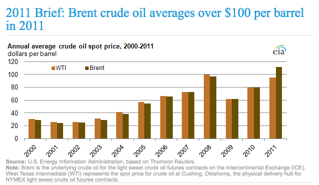 Evolution du prix du baril de pétrole