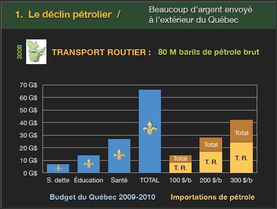 Importation de pétrole du Québec
