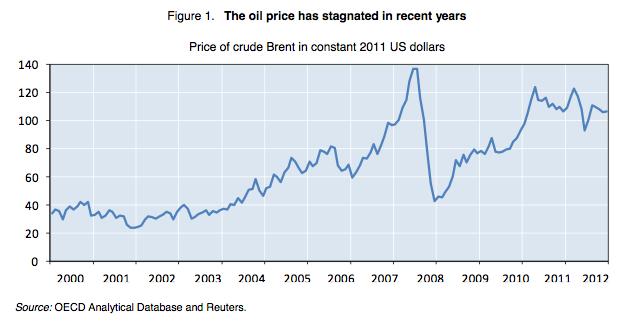 Evolution du prix du pétrole depuis 2000