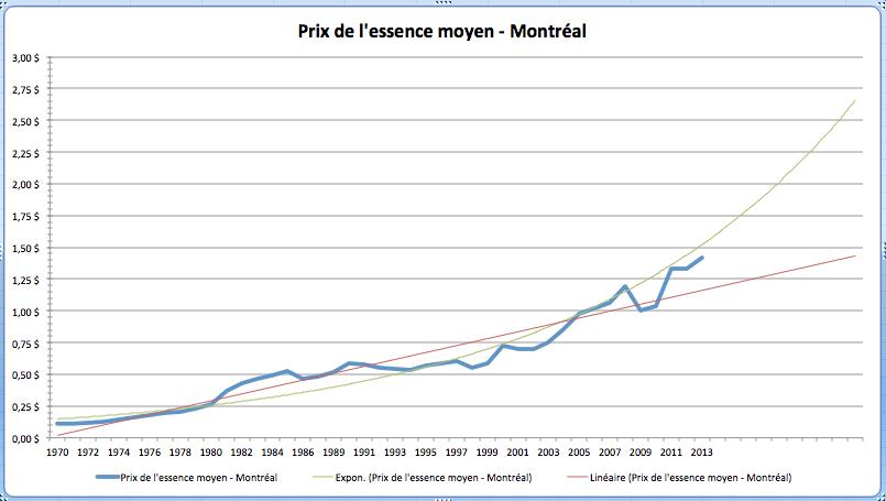 Prix de l'essence à Montréal depuis 1970