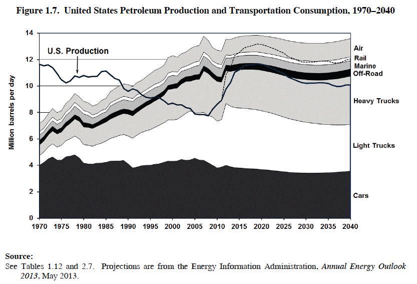 trasnportation-energy-data-book-1-7