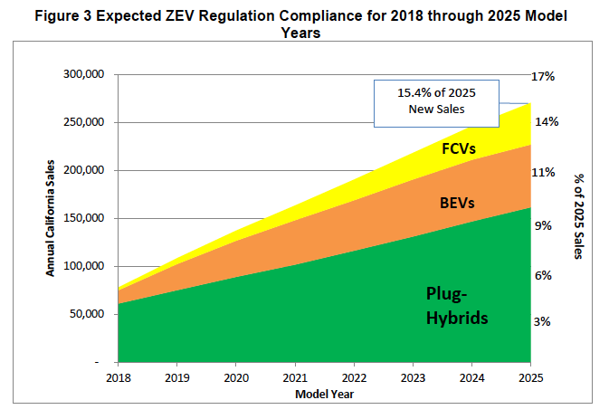 zev-regulation