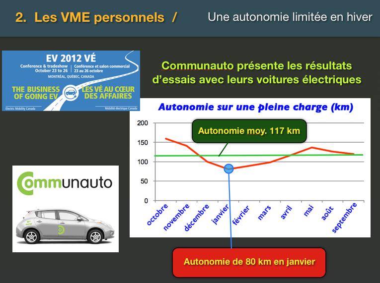 Autonomie Nissan Leaf saison