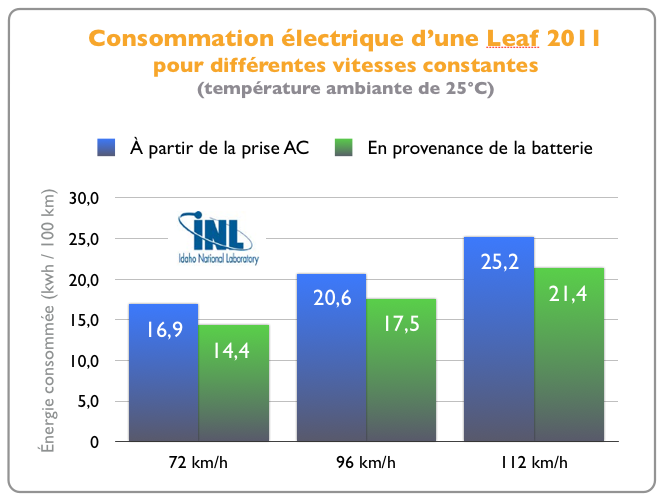 Consommation Nissan Leaf