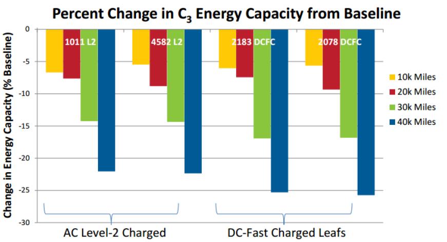 perte-autonomie-batterie-leaf