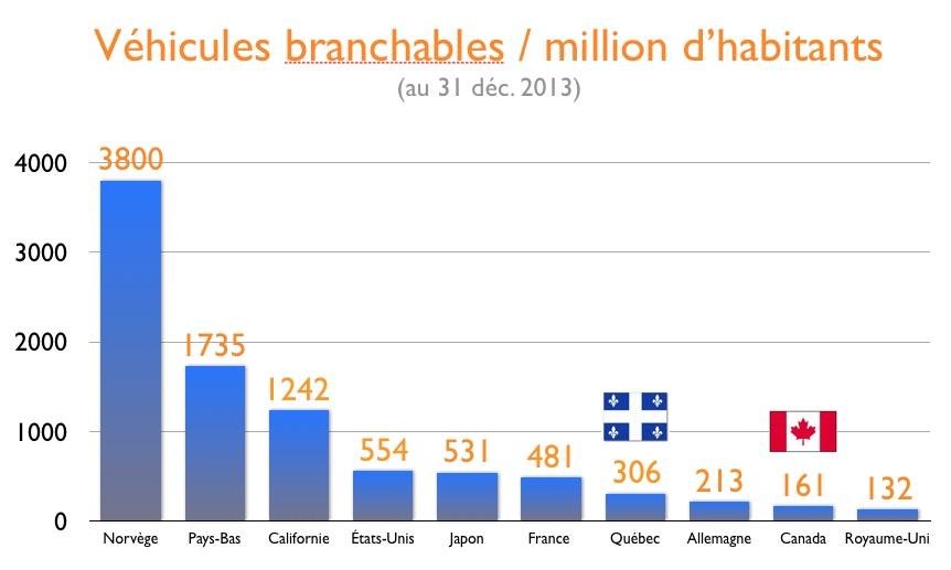 Véhicules branchables dans différents pays et comparaison avec le Québec