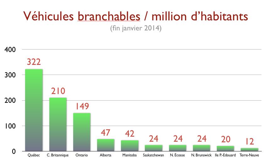 vente-quebec-ontario-hybride-branchable-2