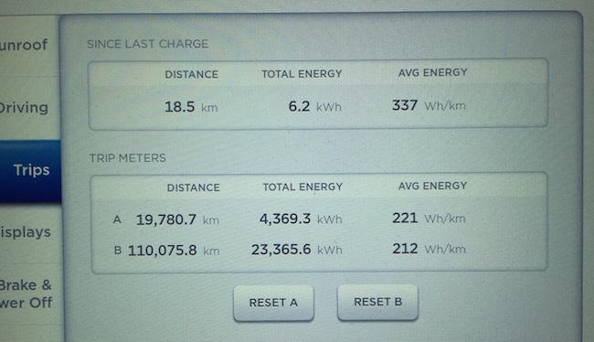 23,6 mWh @ 8 cents / kWh: 1869$ pour parcourir 110 000 KM.  Et en plus, au moins 20% de cette consommation n'a rien coûté (SuperCharger, borne  L2 gratuite).