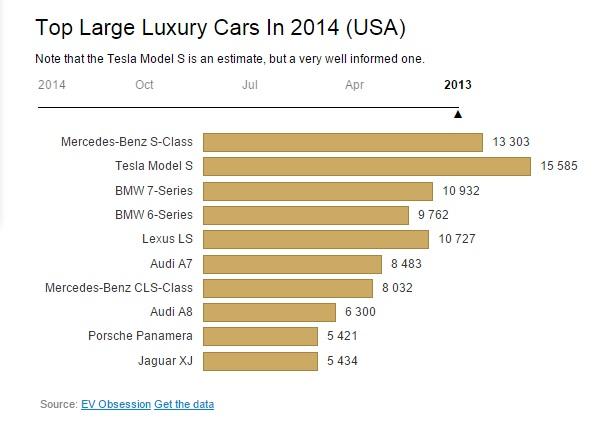 graphique-grossesvoitures de luxe-2013
