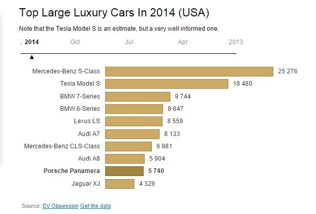 graphique-grossesvoitures de luxe