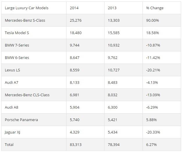 tableau-ventes voitures de luxe