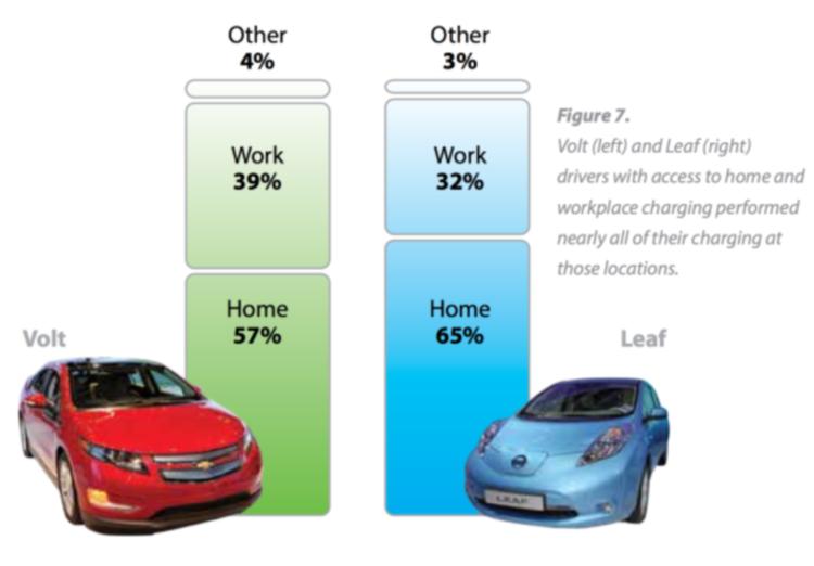 LEAF-Volt-home-work-charging-percentages-570x397