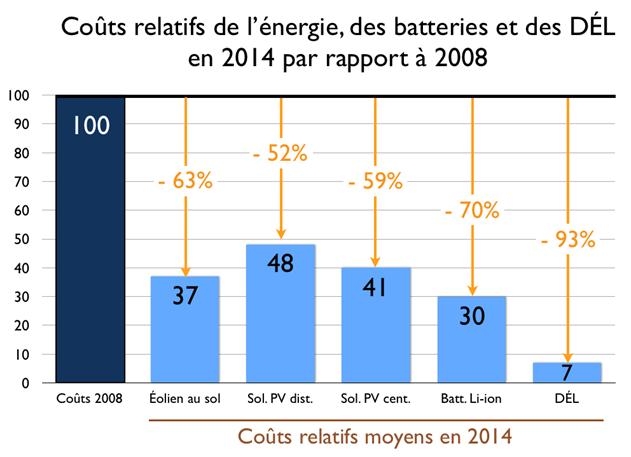 graphique couts energies renouvelables DEL