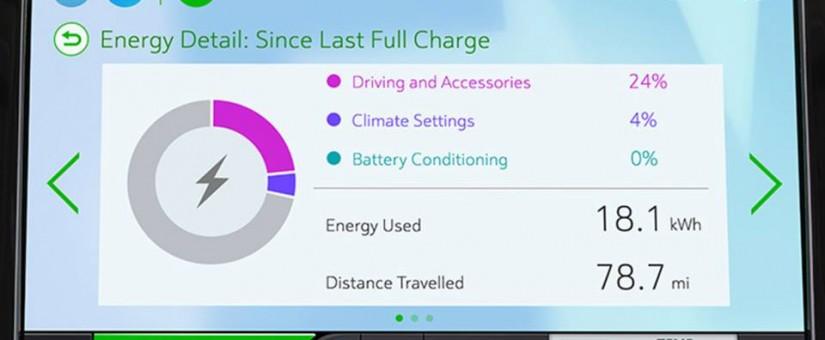 Capacité de batterie de la Bolt