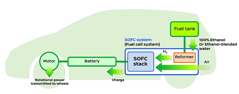 Les futurs véhicules à pile à combustible de Nissan avec production embarquée d'hydrogène à partir de bioéthanol