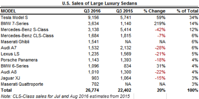 luxury-sedan-us-q3-2016