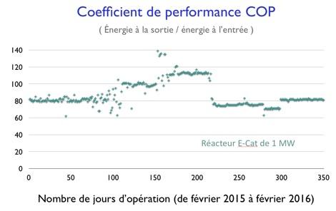 performance COP