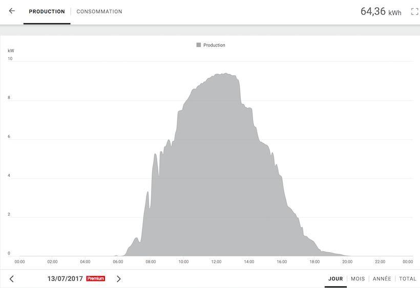 Notre record de production d'énergie à la Station: 64,36 kWh