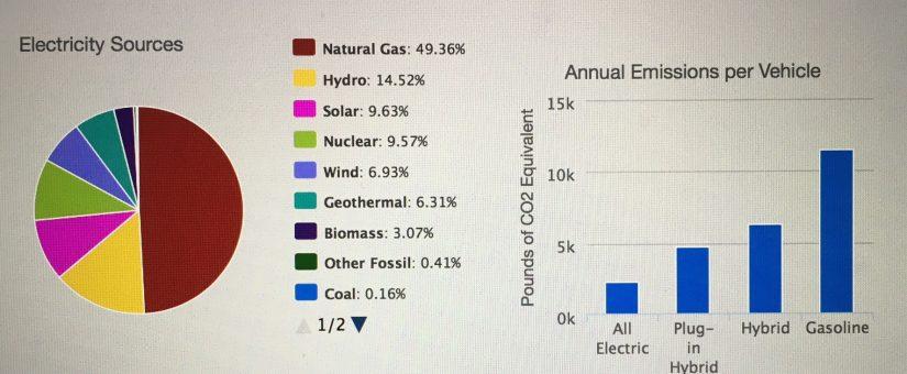 Émissions polluantes des véhicules électriques aux USA: les vrais chiffres