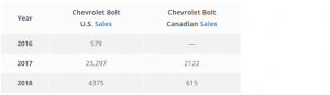 Ventes cumulatives des Bolts USA et Canada