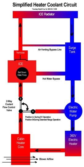 Système de chauffage simplifié
