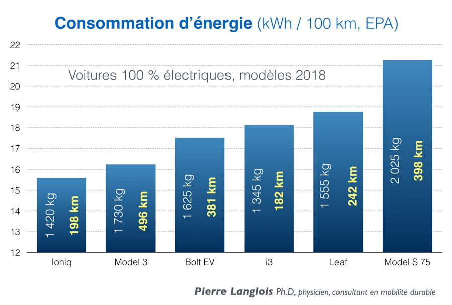 La Model 3 championne de la faible consommation d'énergie ...