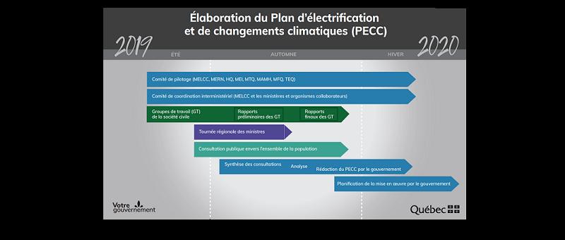 Consultation publique sur le Plan d'Électrification et de Changements Climatiques (PECC) [MAJ]